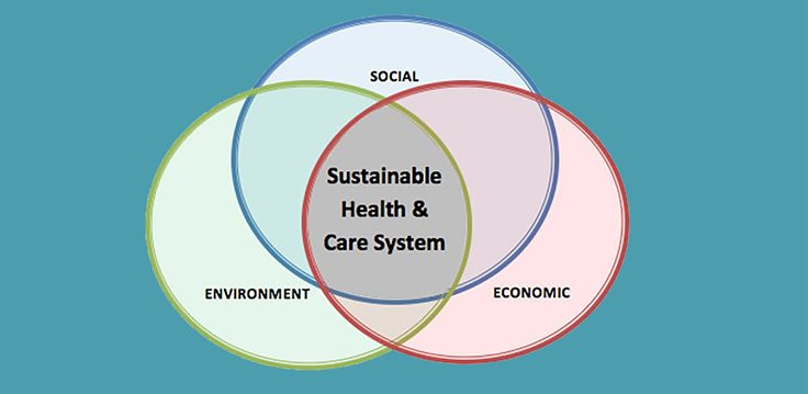 Venn diagram to show the three parts of sustainability healthcare system